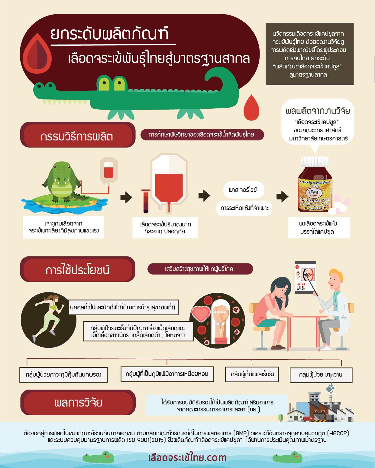 ยกระดับเลือดจระเข้ไทยสู่มาตรฐานสากล